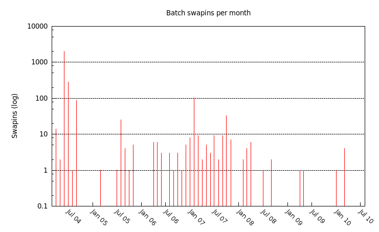 graph of all swapins